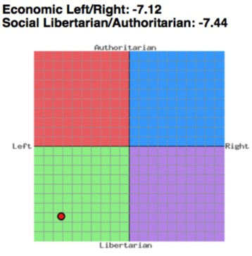 irispoliticalcompass