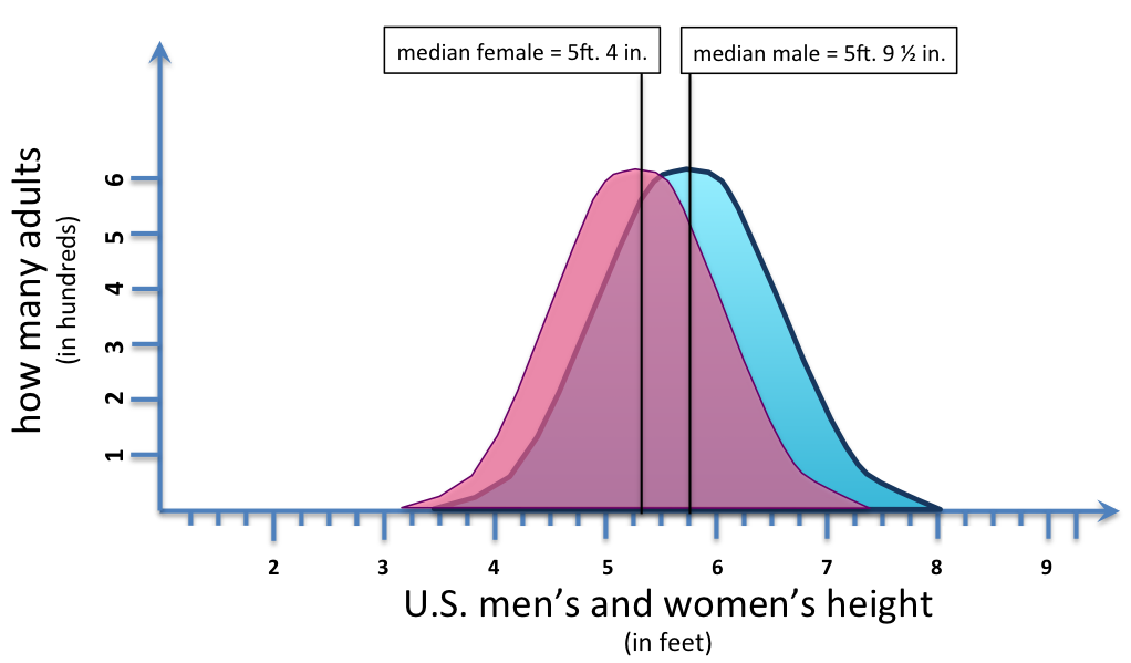 Sex differences in humans