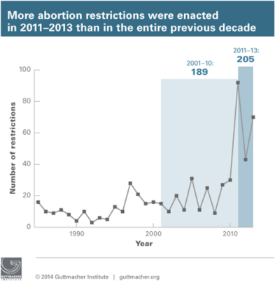 abortion-restrictions-2011-2013_sm