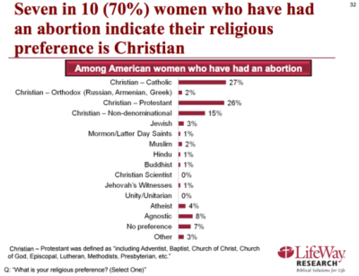 lifewayabortionchart