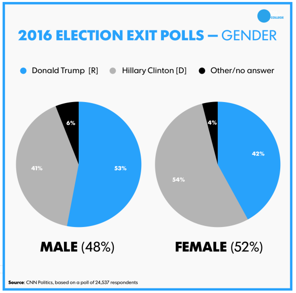 2016electionbygender